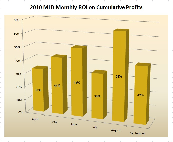 MLB 2010 Monthly ROI Cummulative Profits