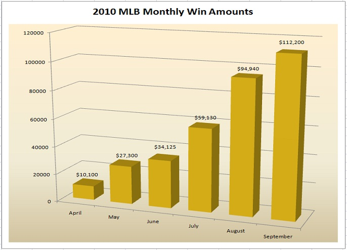 MLB 2010 Monthly Win Amounts