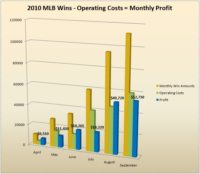 MLB 2010 Monthly Win-Costs-Profit