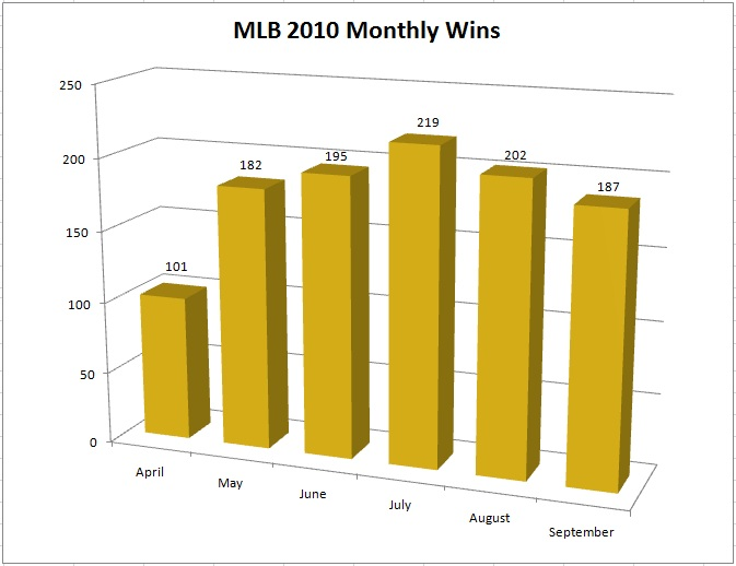 MLB 2010 Monthly Wins