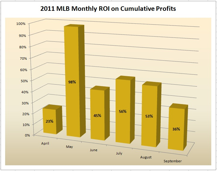 MLB 2011 Monthly ROI Cummulative Profits