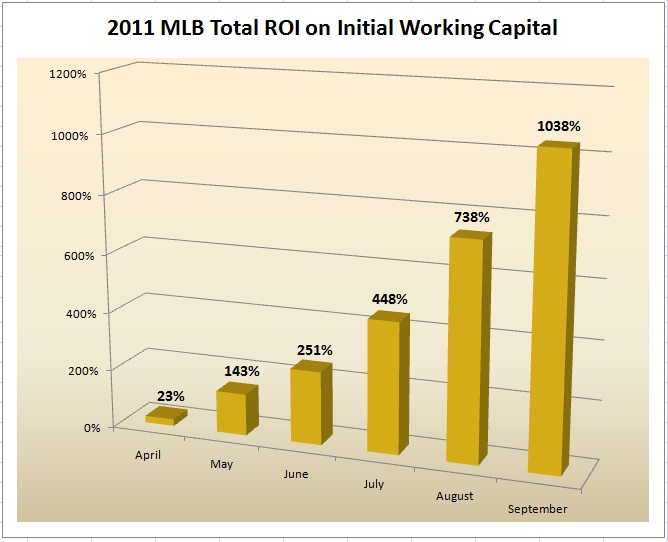 MLB 2011 Monthly ROI Initial Bankroll