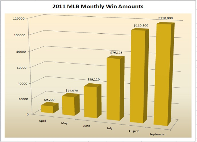 MLB 2011 Monthly Win Amounts