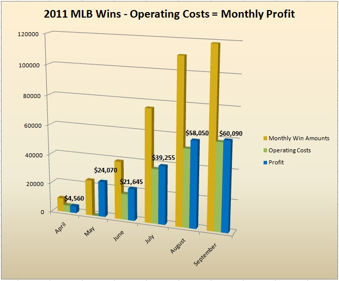 MLB 2011 Monthly Win-Costs-Profit