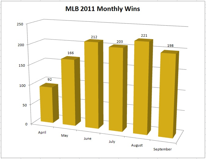 MLB 2011 Monthly Wins