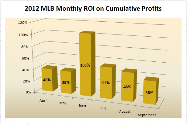 MLB 2012 Monthly ROI Cummulative Profits