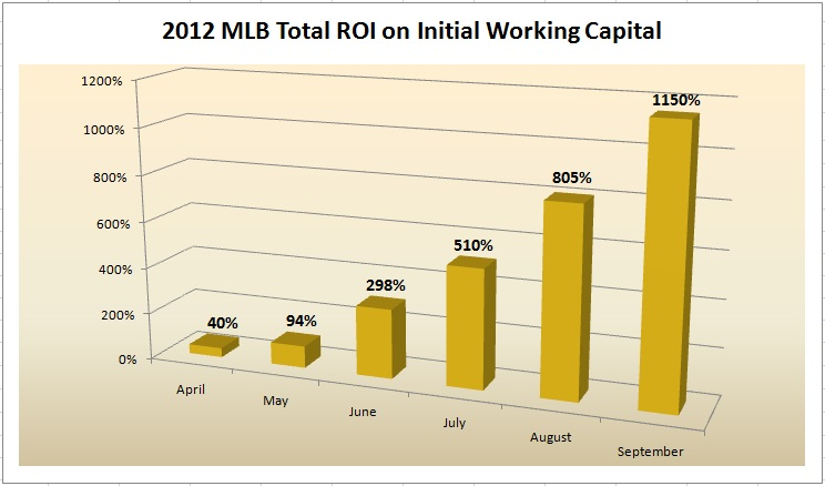 MLB 2012 Monthly ROI Initial Bankroll