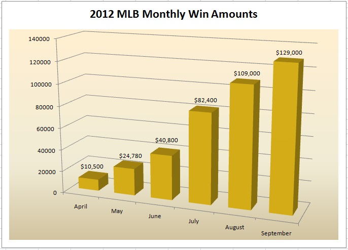 MLB 2012 Monthly Win Amounts