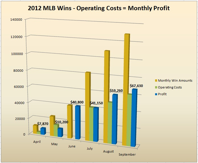 MLB 2012 Monthly Win-Costs-Profit