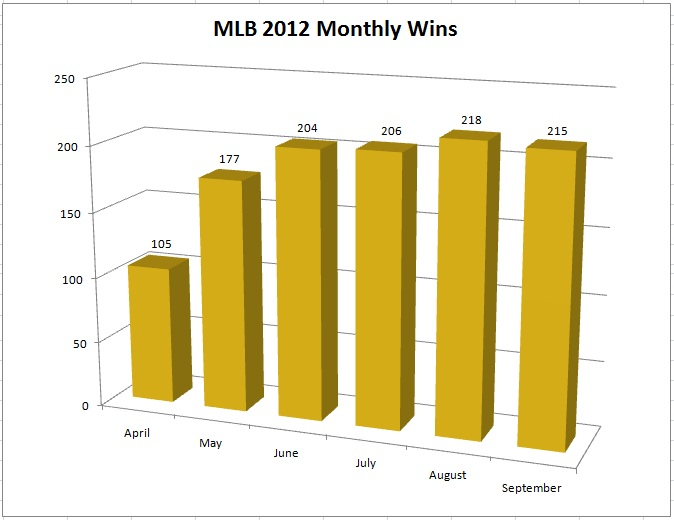 MLB 2012 Monthly Wins